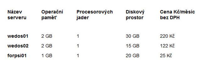 Tabulka č. 1 - srovnání serverů Forpsi a Wedos