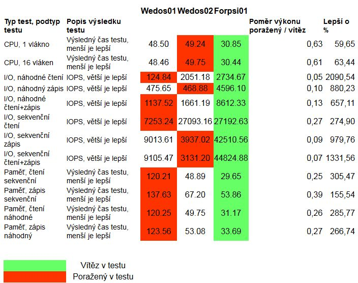 Tabulka č. 2 - srovnání serverů Forpsi a Wedos